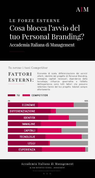 personal branding concorrenza canvas cos'è significato esempi business school corso alta formazione mba master primo livello accademia italiana di management