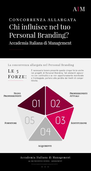 personal branding modello competitivo canvas cos'è significato esempi business school corso alta formazione mba master primo livello accademia italiana di management