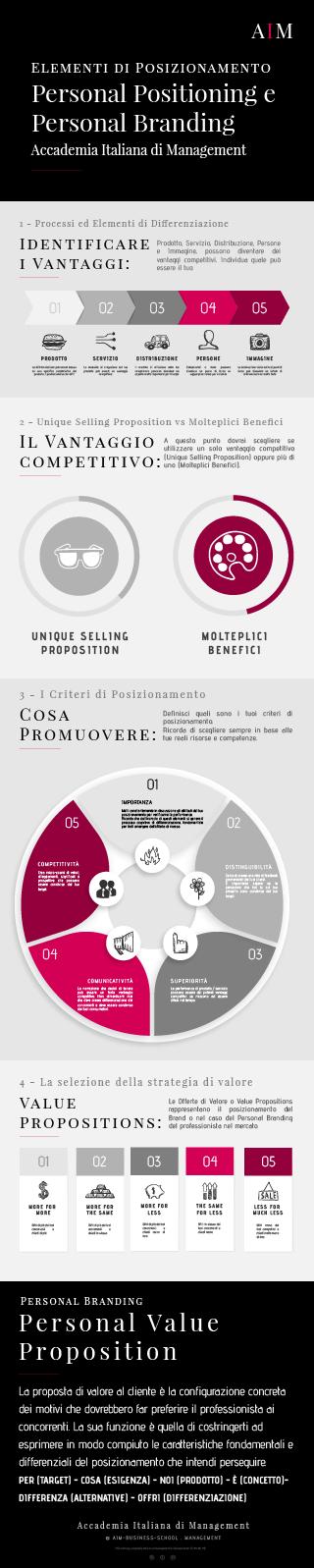 personal branding posizionamento canvas cos'è significato esempi business school corso alta formazione mba master primo livello accademia italiana di management