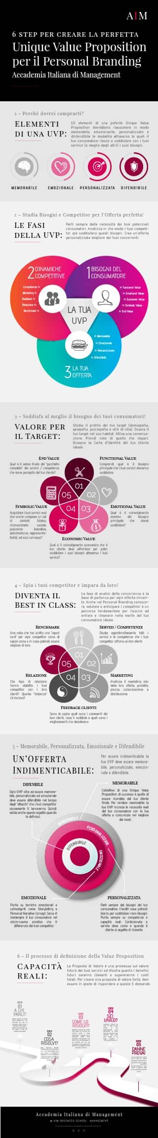 personal branding value proposition canvas cos'è significato esempi business school corso alta formazione mba master primo livello accademia italiana di management