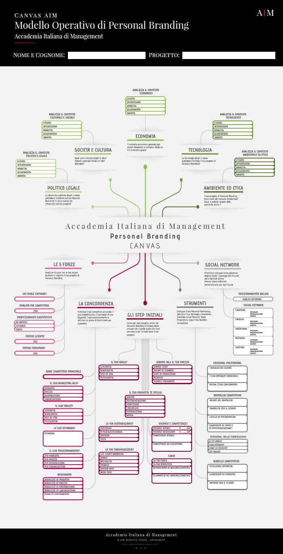 personal branding canvas cos'è significato esempi business school corso alta formazione mba master primo livello accademia italiana di management