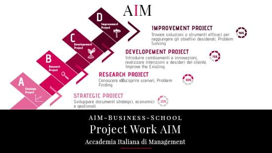 project work esempio pdf idee per project work master esempio scuola come fare un project work accademia italiana di management master business school alta formazione aim
