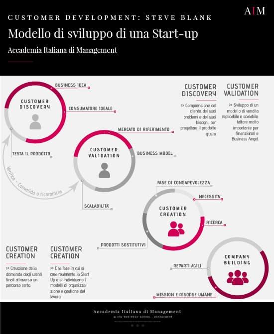 cos e una start up idee per una start up steve blank start up di successo aim business school roma