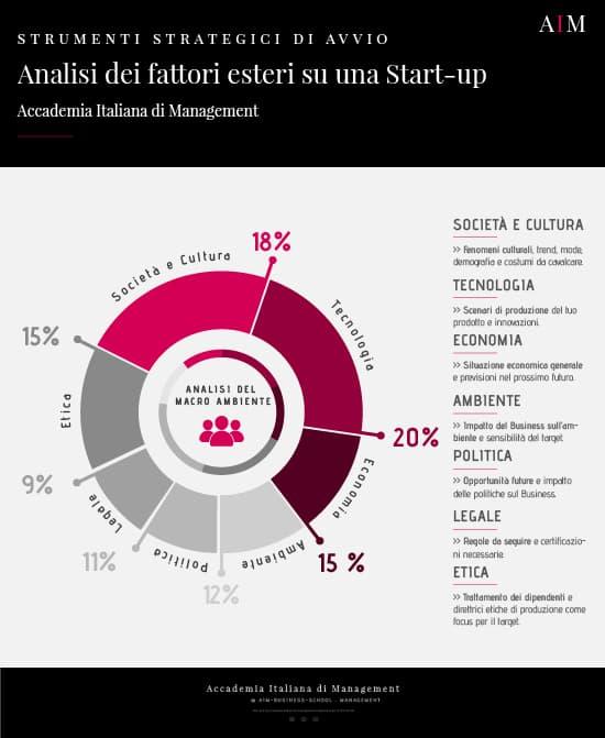 esempio di start up come creare una start up aim business school roma master in management corso alta formazione mba