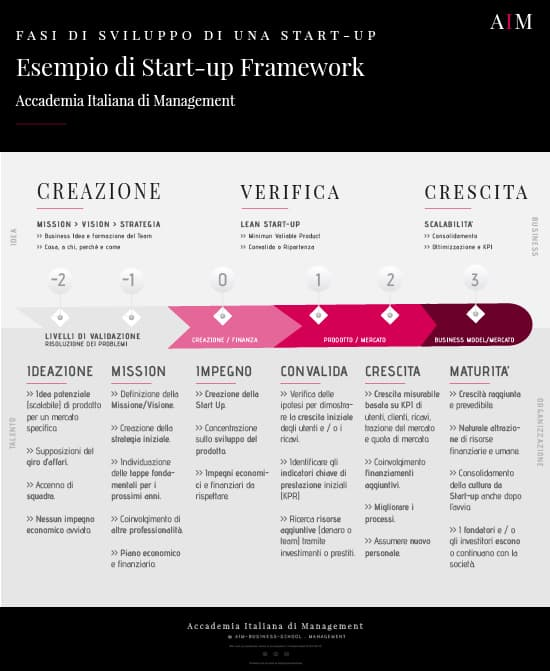 esempio di start up fondare una start up start up serie tv start up cosa sono start up bootstrapping start up seed stage start up creation