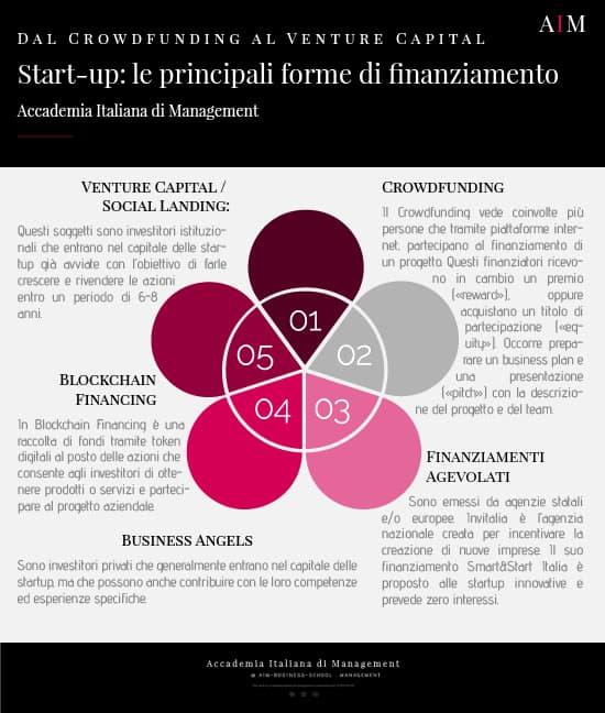 start up finanziamenti per start up bandi per start up agevolazioni start up fondo perduto aim business school