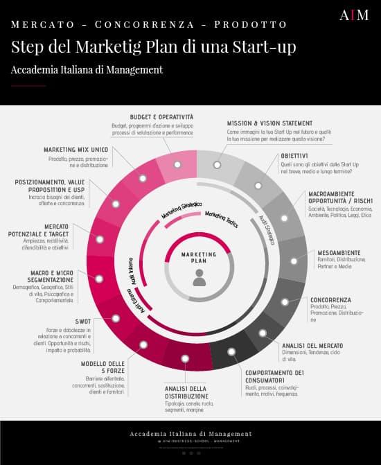start up marketing esempio start up registro imprese start up aprire una start up esempio di start up aim