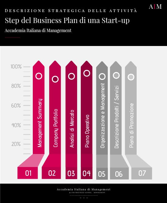 start up registro imprese business plan start up aprire una start up esempio di start up aim business school