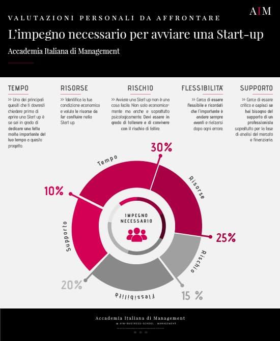 start up requisiti start up innovative requisiti esempio di start up come creare una start up avviare una start up